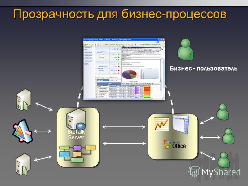 Прозрачность для бизнес-процессов BizTalk Server Бизнес - пользователь
