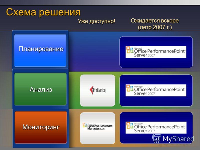 Планирование Анализ Мониторинг Схема решения Уже доступно! Ожидается вскоре (лето 2007 г.)