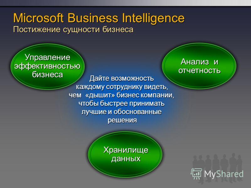 Управление эффективностью бизнеса Анализ и отчетность Хранилище данных Дайте возможность каждому сотруднику видеть, чем «дышит» бизнес компании, чтобы быстрее принимать лучшие и обоснованные решения Microsoft Business Intelligence Постижение сущности