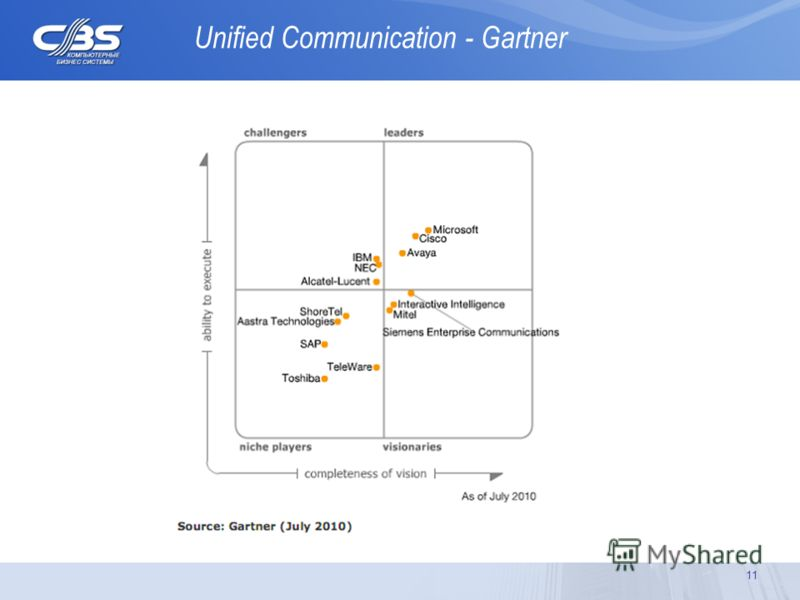11 Unified Communication - Gartner