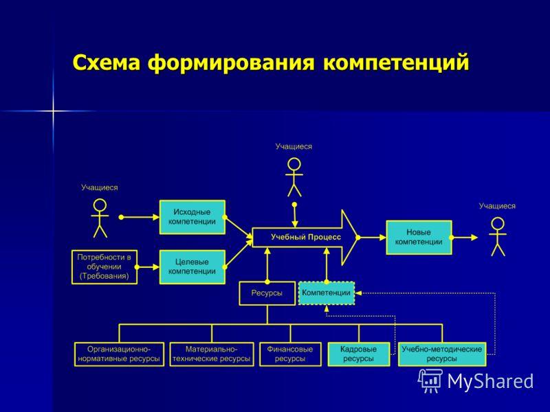 Схема формирования компетенций