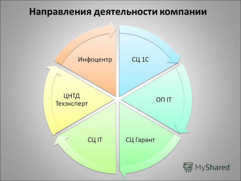 Направления деятельности компании