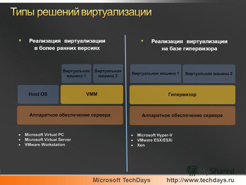 Microsoft TechDayshttp://www.techdays.ru Реализация виртуализации в более ранних версиях Реализация виртуализации на базе гипервизора
