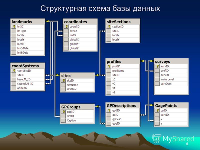 6 Структурная схема базы данных