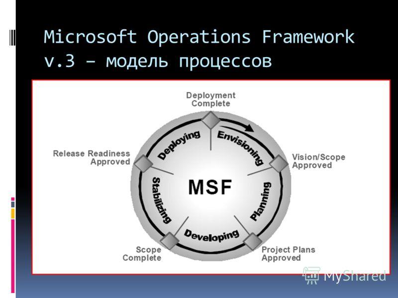 Microsoft Operations Framework v.3 – модель процессов