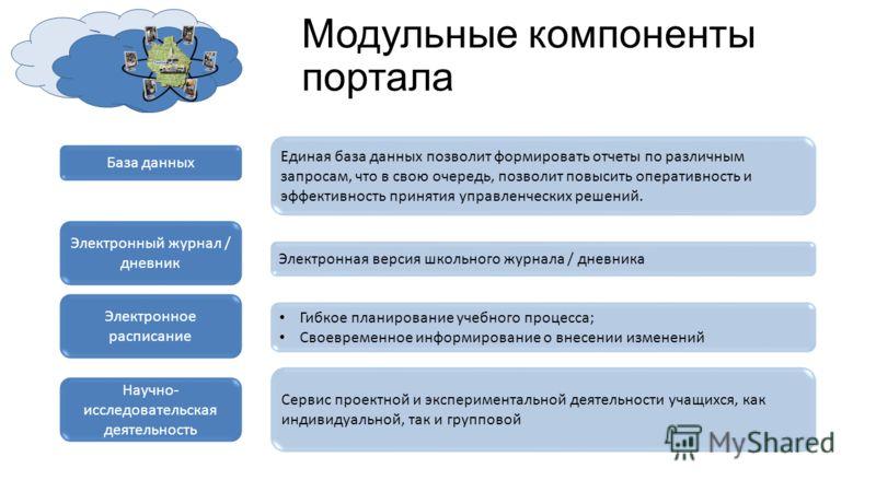 Модульные компоненты портала База данных Единая база данных позволит формировать отчеты по различным запросам, что в свою очередь, позволит повысить оперативность и эффективность принятия управленческих решений. Электронный журнал / дневник Электронн