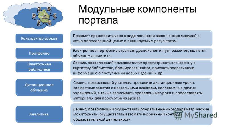 Модульные компоненты портала Конструктор уроков Позволит представить урок в виде логически законченных модулей с четко определенной целью и планируемым результатом Портфолио Электронное портфолио отражает достижения и пути развития, является объектом