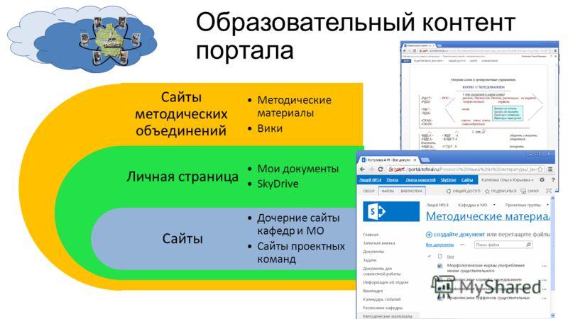 Образовательный контент портала Сайты методических объединений Личная страница Сайты Методические материалы Вики Мои документы SkyDrive Дочерние сайты кафедр и МО Сайты проектных команд