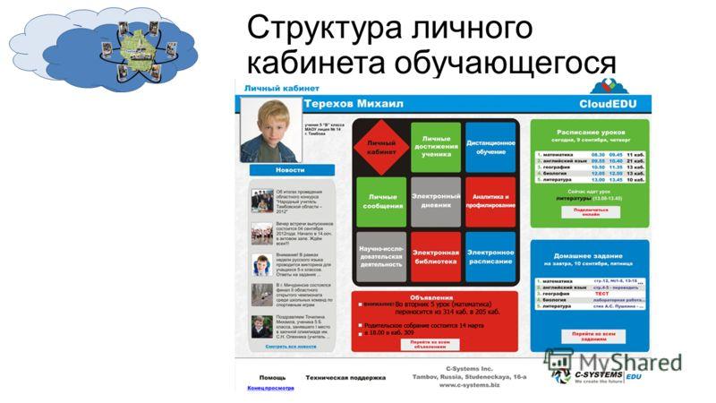 Структура личного кабинета обучающегося