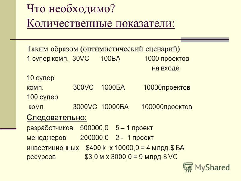 Что необходимо? Количественные показатели: Таким образом (оптимистический сценарий) 1 супер комп. 30VC 100БА 1000 проектов на входе 10 супер комп. 300VC 1000БА 10000проектов 100 супер комп. 3000VC 10000БА 100000проектов Следовательно: разработчиков 5