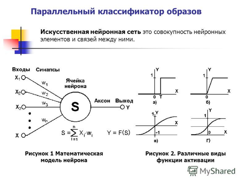 Параллельный классификатор образов Искусственная нейронная сеть это совокупность нейронных элементов и связей между ними. Рисунок 1 Математическая модель нейрона Рисунок 2. Различные виды функции активации