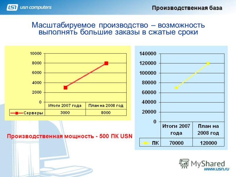 Масштабируемое производство – возможность выполнять большие заказы в сжатые сроки Производственная база 2 Производственная мощность - 500 ПК USN