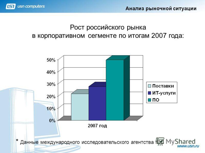 Рост российского рынка в корпоративном сегменте по итогам 2007 года: * Данные международного исследовательского агентства IDC 2 Анализ рыночной ситуации