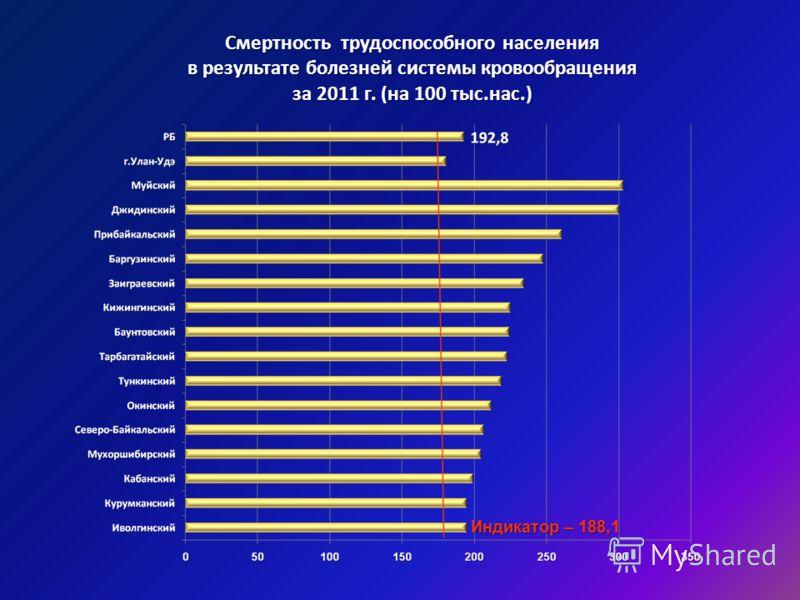 Смертность трудоспособного населения в результате болезней системы кровообращения за 2011 г. (на 100 тыс.нас.) Индикатор – 188,1