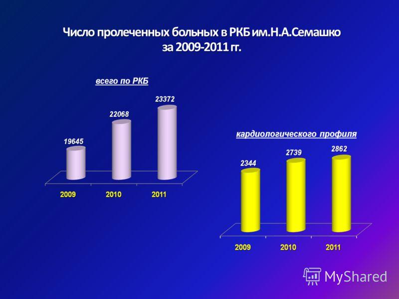 Число пролеченных больных в РКБ им.Н.А.Семашко за 2009-2011 гг.