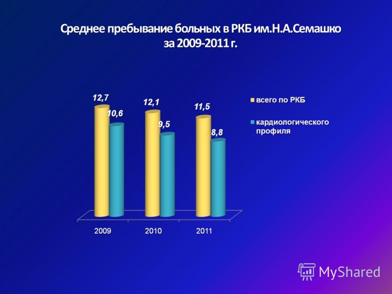 Среднее пребывание больных в РКБ им.Н.А.Семашко за 2009-2011 г.