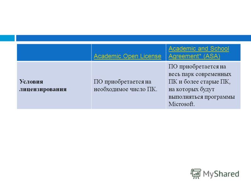 Academic Open License Academic and School Agreement* (ASA) Условия лицензирования ПО приобретается на необходимое число ПК. ПО приобретается на весь парк современных ПК и более старые ПК, на которых будут выполняться программы Microsoft.