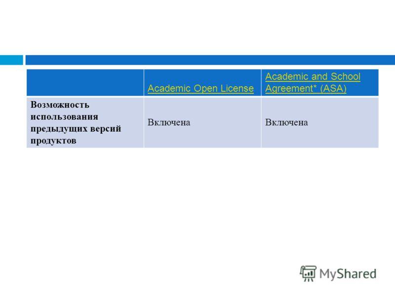 Academic Open License Academic and School Agreement* (ASA) Возможность использования предыдущих версий продуктов Включена