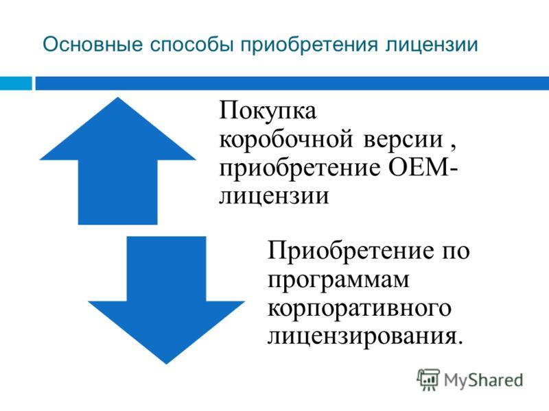 Основные способы приобретения лицензии Покупка коробочной версии, приобретение OEM- лицензии Приобретение по программам корпоративного лицензирования.