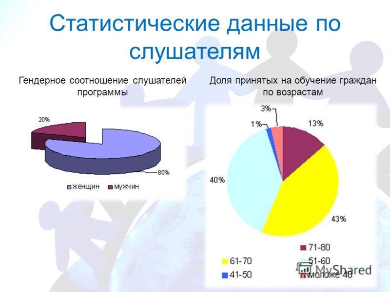 Статистические данные по слушателям Гендерное соотношение слушателей программы Доля принятых на обучение граждан по возрастам