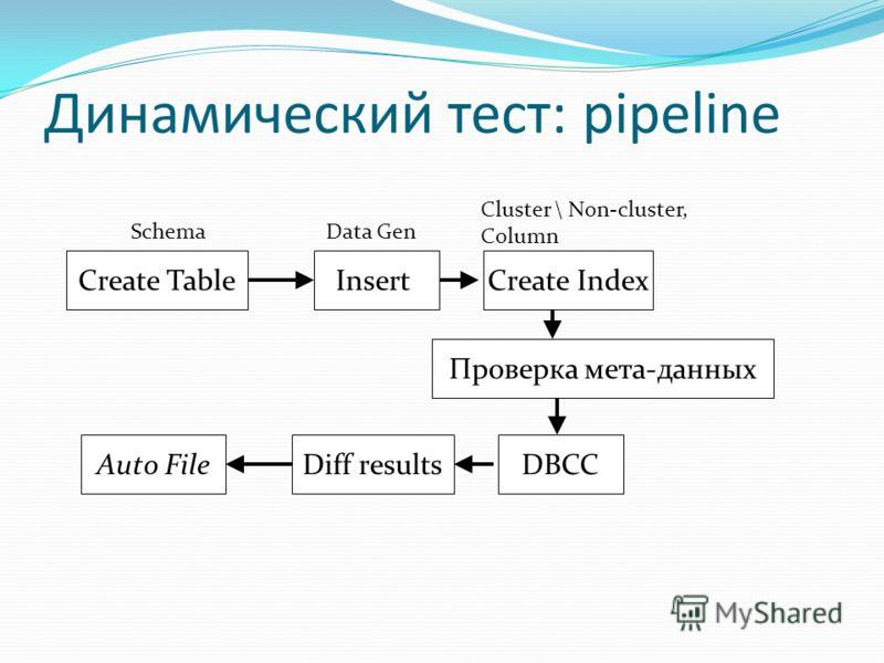 Динамический тест: pipeline Create Index Проверка мета-данных InsertCreate Table Diff resultsDBCCAuto File SchemaData Gen Cluster \ Non-cluster, Column