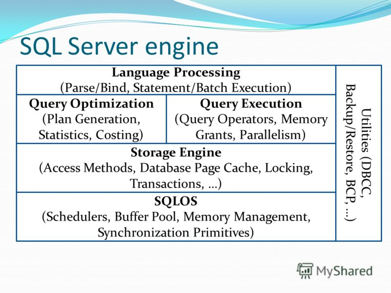 SQL Server engine Language Processing (Parse/Bind, Statement/Batch Execution) Query Optimization (Plan Generation, Statistics, Costing) Query Execution (Query Operators, Memory Grants, Parallelism) Storage Engine (Access Methods, Database Page Cache,