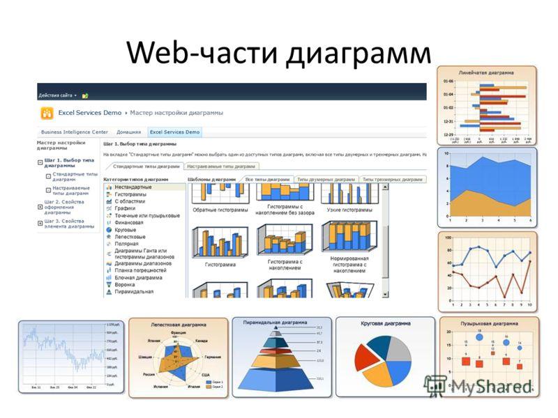 Web-части диаграмм