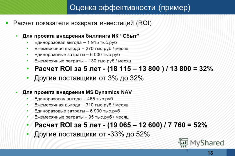 Оценка эффективности (пример) Расчет показателя возврата инвестиций (ROI) Для проекта внедрения биллинга ИК Сбыт Единоразовая выгода – 1 915 тыс.руб Ежемесячная выгода – 270 тыс.руб / месяц Единоразовые затраты – 6 000 тыс.руб Ежемесячные затраты – 1