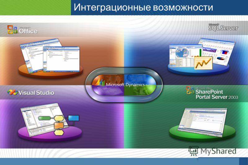 Microsoft Dynamics - Innovations Интеграционные возможности