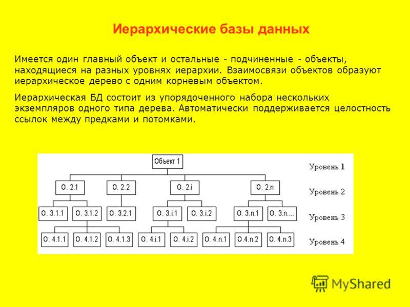 Иерархические базы данных Имеется один главный объект и остальные - подчиненные - объекты, находящиеся на разных уровнях иерархии. Взаимосвязи объектов образуют иерархическое дерево с одним корневым объектом. Иерархическая БД состоит из упорядоченног