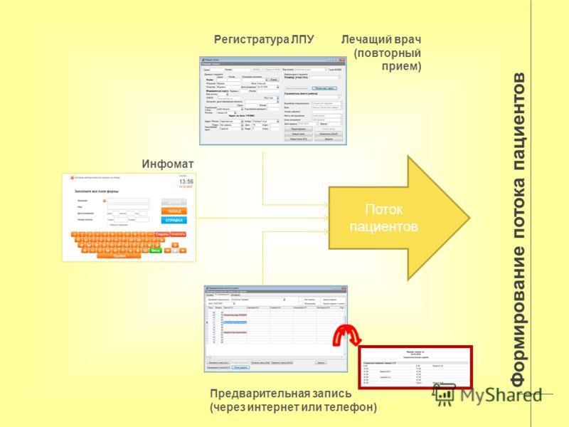 Формирование потока пациентов Лечащий врач (повторный прием) Инфомат Регистратура ЛПУ Поток пациентов Предварительная запись (через интернет или телефон)