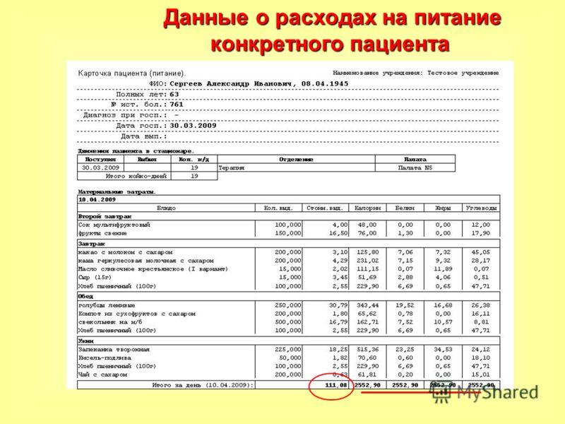 Данные о расходах на питание конкретного пациента Данные о расходах на питание конкретного пациента