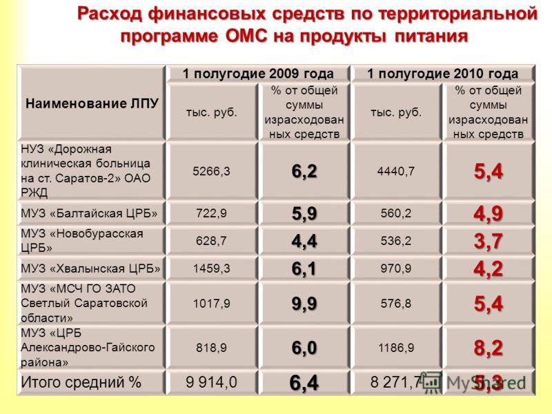 Расход финансовых средств по территориальной программе ОМС на продукты питания Наименование ЛПУ 1 полугодие 2009 года1 полугодие 2010 года тыс. руб. % от общей суммы израсходован ных средств тыс. руб. % от общей суммы израсходован ных средств НУЗ «До