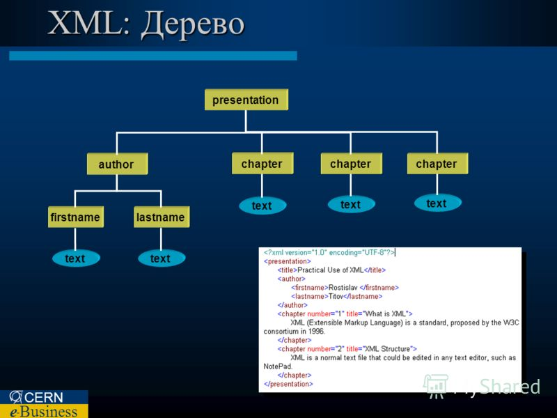 CERN e – Business XML: Дерево presentation author firstname lastname chapter text