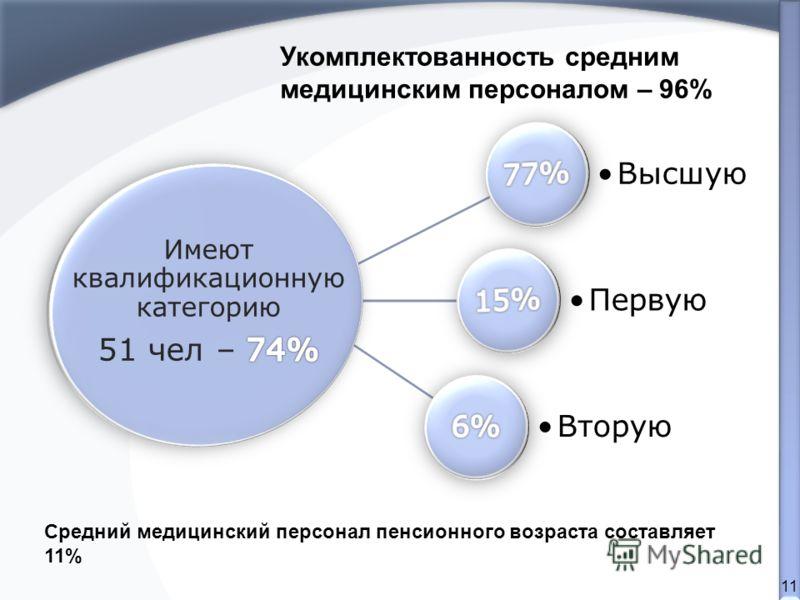 11 Высшую Первую Вторую Укомплектованность средним медицинским персоналом – 96% Средний медицинский персонал пенсионного возраста составляет 11%
