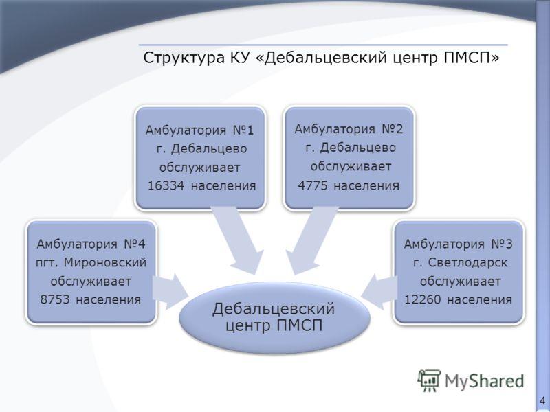 4 Структура КУ «Дебальцевский центр ПМСП»