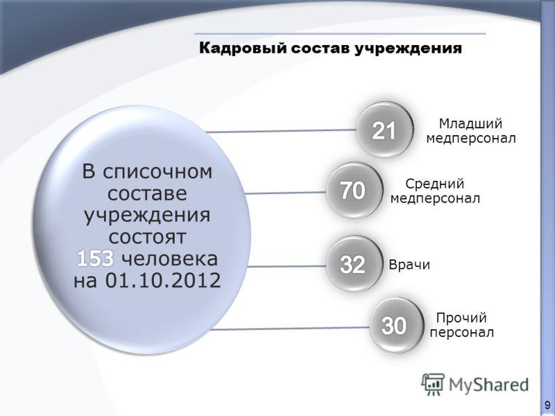 9 Младший медперсонал Средний медперсонал Врачи Прочий персонал Кадровый состав учреждения