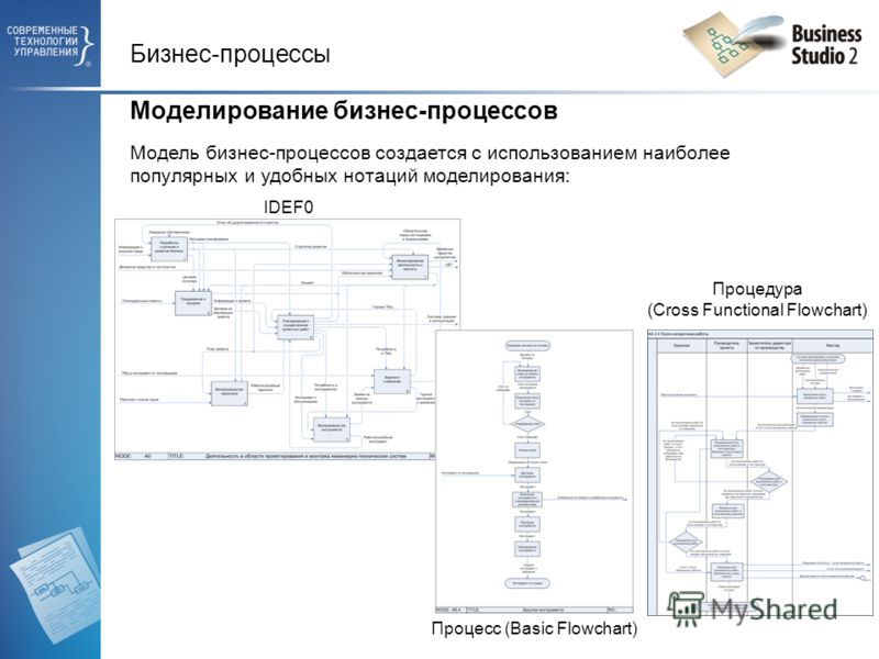 Бизнес-процессы Моделирование бизнес-процессов Модель бизнес-процессов создается с использованием наиболее популярных и удобных нотаций моделирования: IDEF0 Процесс (Basic Flowchart) Процедура (Cross Functional Flowchart)