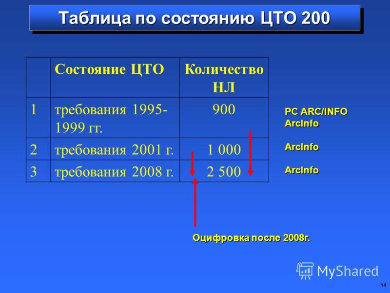 14 Таблица по состоянию ЦТО 200 Состояние ЦТОКоличество НЛ 1требования 1995- 1999 гг. 900 2требования 2001 г.1 000 3требования 2008 г.2 500 PC ARC/INFO ArcInfoArcInfoArcInfo Оцифровка после 2008г.