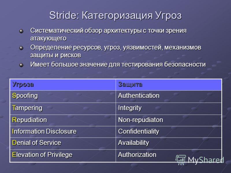 Stride: Категоризация Угроз Систематический обзор архитектуры с точки зрения атакующего Определение ресурсов, угроз, уязвимостей, механизмов защиты и рисков Имеет большое значение для тестирования безопасности УгрозаЗащита Spoofing Authentication Tam