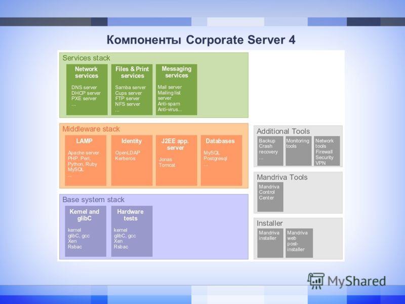 Компоненты Corporate Server 4