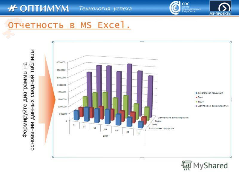 Формируйте диаграммы на основании данных сводной таблицы Отчетность в MS Excel.