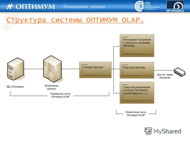 Структура системы ОПТИМУМ OLAP.