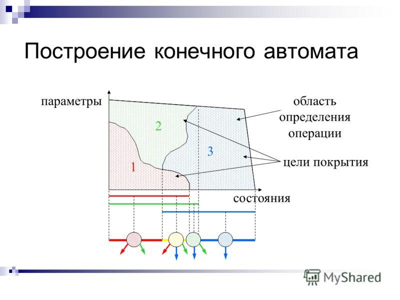 Построение конечного автомата состояния параметрыобласть определения операции 1 2 3 цели покрытия