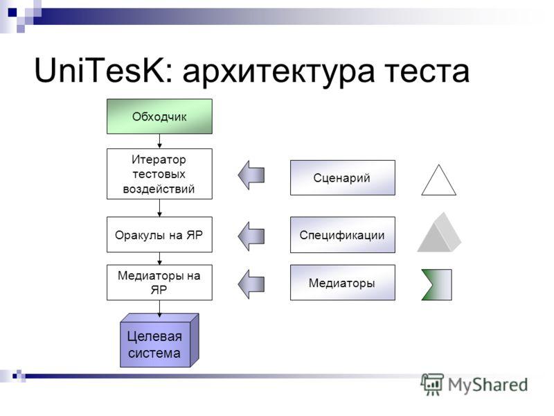 UniTesK: архитектура теста Целевая система Спецификации Медиаторы Медиаторы на ЯР Обходчик Итератор тестовых воздействий Оракулы на ЯР Сценарий