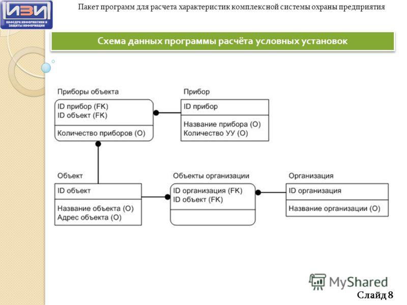 Схема данных программы расчёта условных установок Слайд 8 Пакет программ для расчета характеристик комплексной системы охраны предприятия