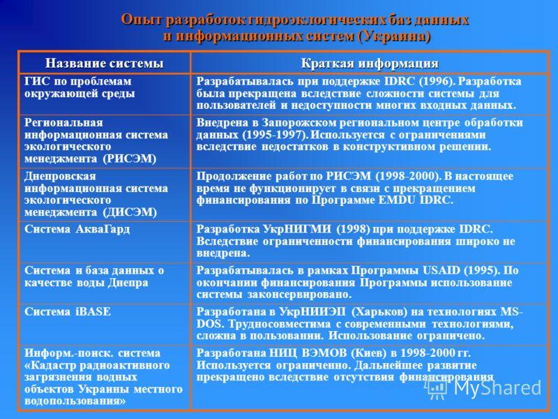 Опыт разработок гидроэклогических баз данных и информационных систем (Украина) и информационных систем (Украина) Название системы Краткая информация ГИС по проблемам окружающей среды Разрабатывалась при поддержке IDRC (1996). Разработка была прекраще