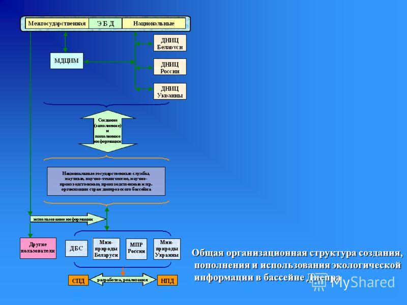Общая организационная структура создания, пополнения и использования экологической пополнения и использования экологической информации в бассейне Днепра информации в бассейне Днепра