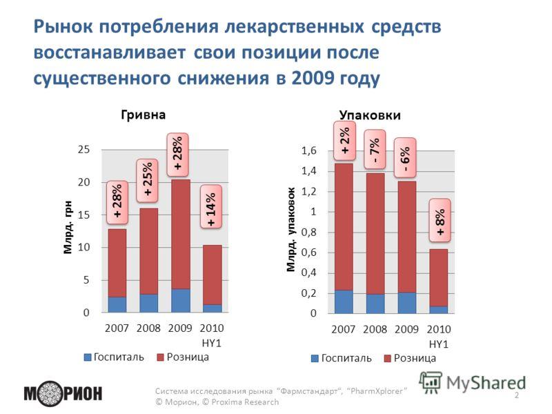 Рынок потребления лекарственных средств восстанавливает свои позиции после существенного снижения в 2009 году Система исследования рынка Фармстандарт, PharmXplorer © Морион, © Proxima Research 2 + 28%+ 25%+ 28%+ 14% + 2%- 7% - 6% + 8%