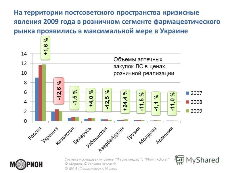 На территории постсоветского пространства кризисные явления 2009 года в розничном сегменте фармацевтического рынка проявились в максимальной мере в Украине 3 +1,6 % -12,6 % -1,5 % +4,0 % +24,4 % -11,5 % -1,1 % -11,0 % -12,5 % Объемы аптечных закупок